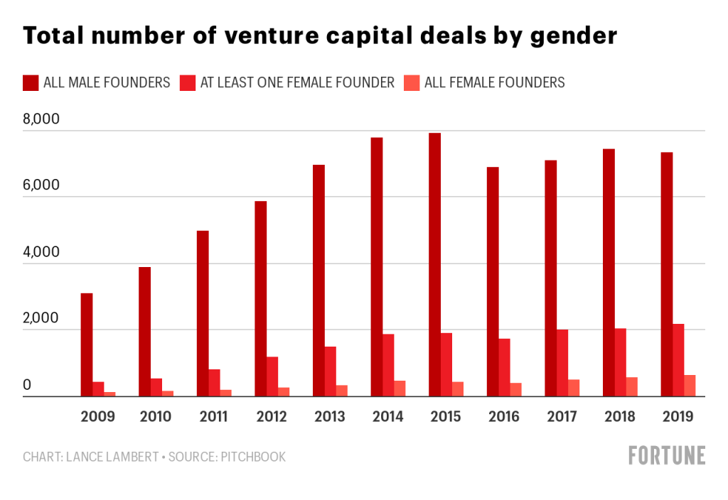 Funding for female founders increased in 2019—but only to 2.7% 3