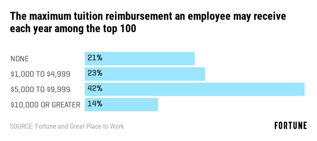 Why Fortune's 100 Best Companies to Work For are beating out the competition