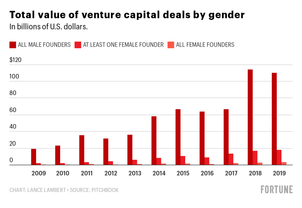 Funding for female founders increased in 2019—but only to 2.7% 2
