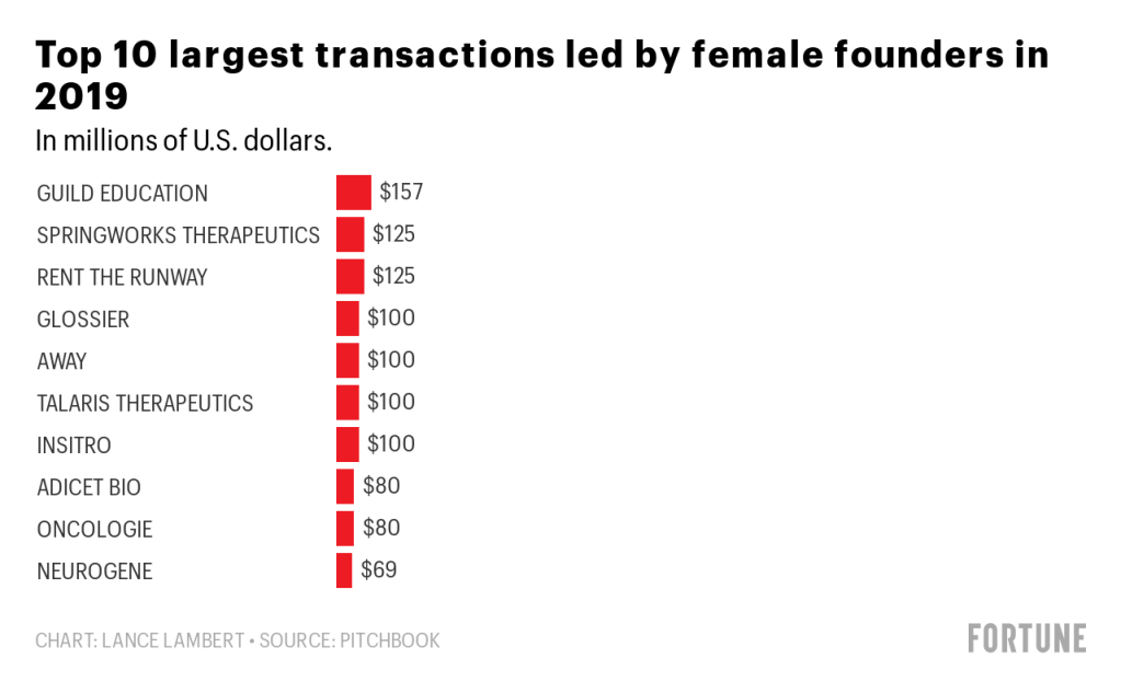 Funding for female founders increased in 2019—but only to 2.7% 5