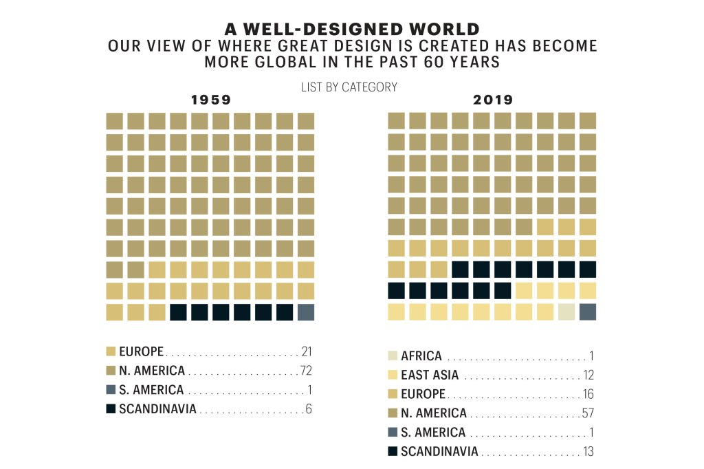 The 100 Greatest Designs Of Modern Times Fortune