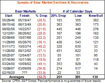 Coronavirus bear market over already? Not so fast | Fortune