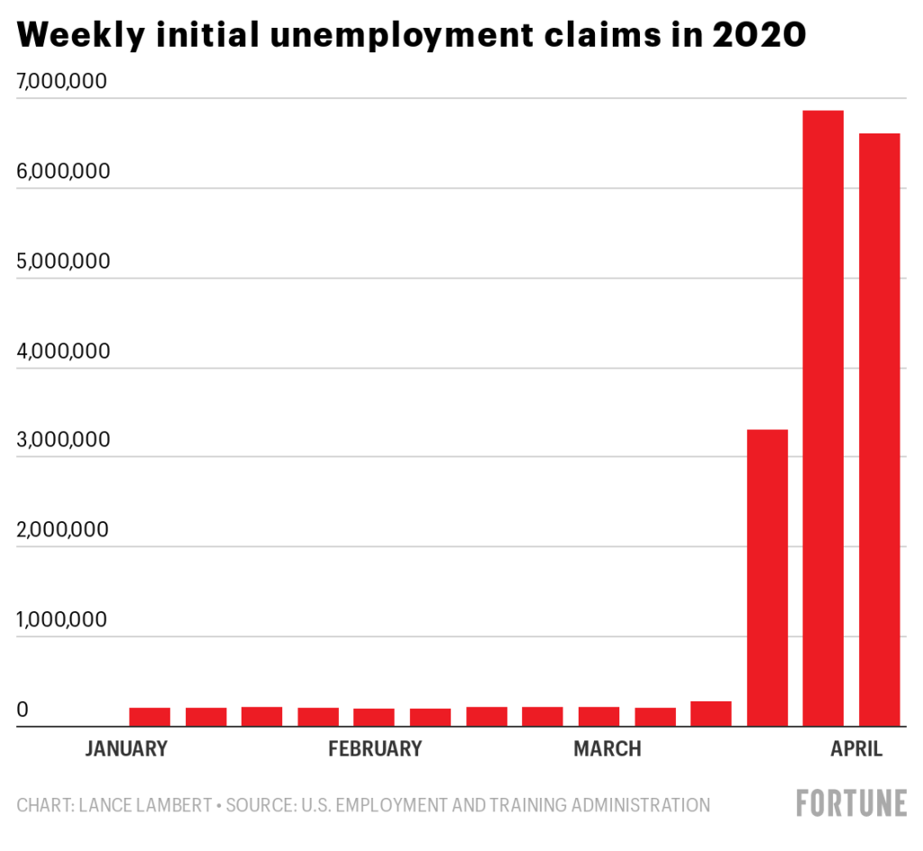 Jobless claims soared. So did stocks. What's behind this week's markets moves?