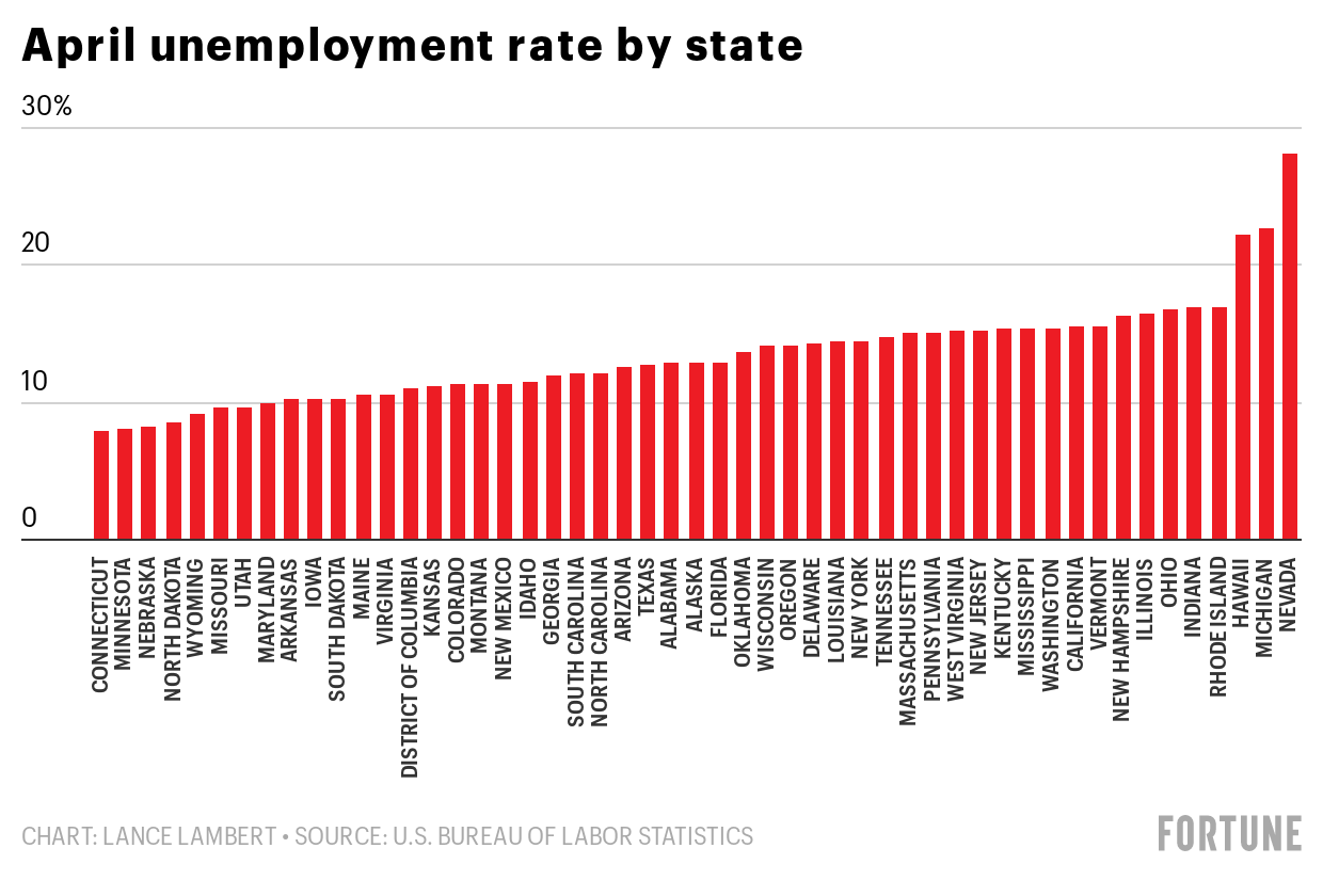 Unemployment Rate By State U S Unemployment Benefits Claims In Each State According To Latest Data Fortune