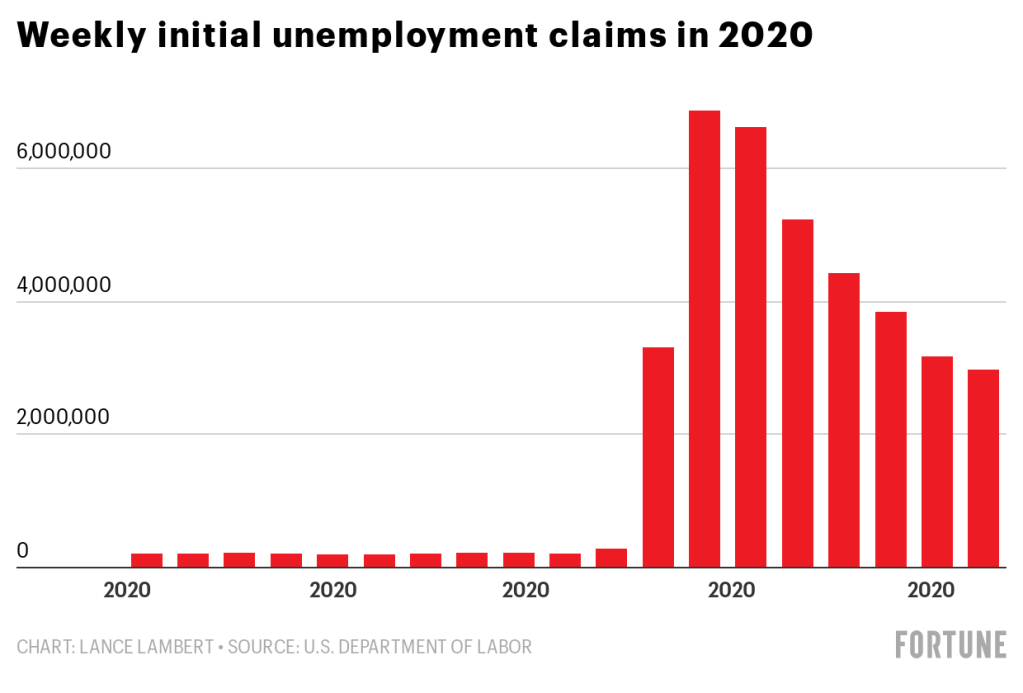 3 million more unemployment claims, as real jobless rate soars to Great  Depression levels   Fortune