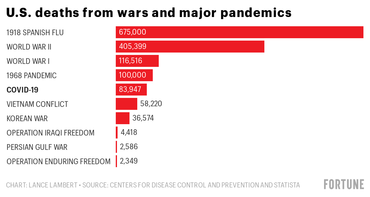 Coronavirus Deaths Covid 19 Has Killed More Americans Than Every War Since Start Of Vietnam War Fortune