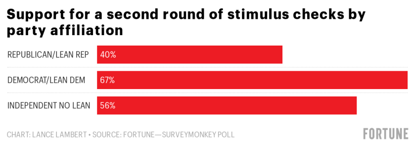 Fortune Poll Who Supports Round 2 Of Stimulus Checks And Who Doesn T Fortune