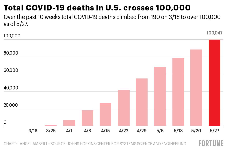 U S Covid 19 Deaths Hit 100 000 Just 88 Days Since First Coronavirus Death Fortune