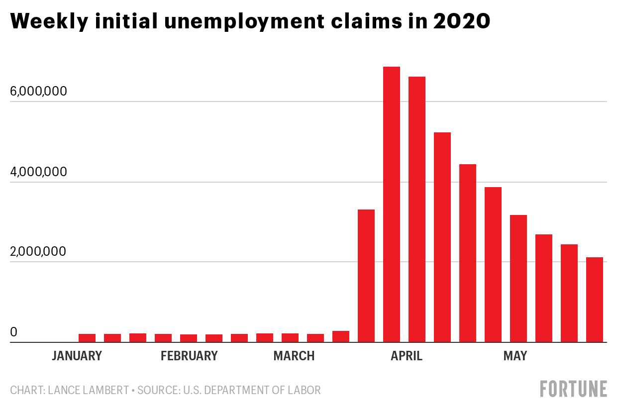 fortune.com - Lance Lambert - Over 40 million Americans have filed for unemployment during the pandemic-real jobless rate over 23.9%