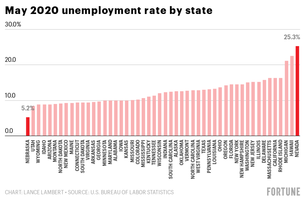 A State By State Breakdown Of Unemployment In The U S According To The Latest Figures Fortune