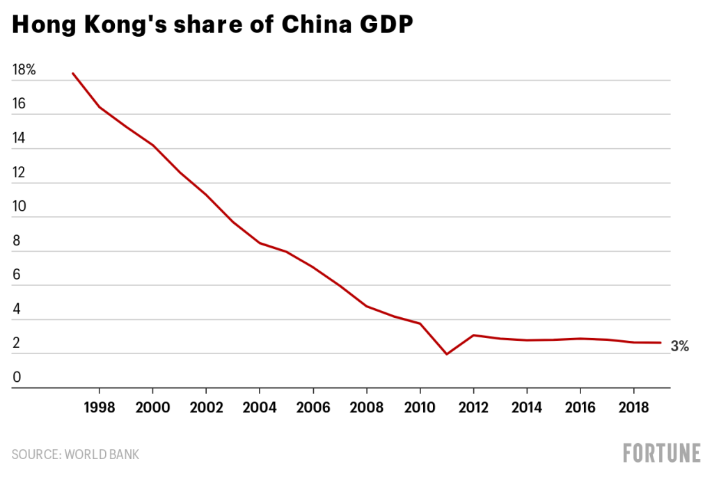DGdD9-hong-kong-s-share-of-china-gdp-nbsp-