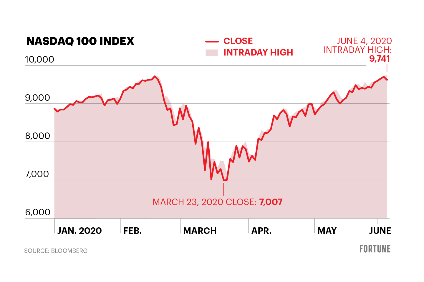 Nasdaq 100 Stocks Reached Record High Today But Close Down Slightly Fortune