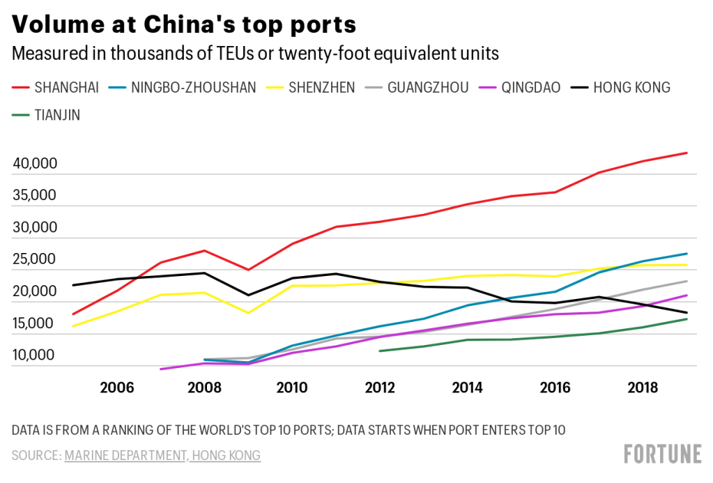 WLfeX-volume-at-china-s-top-ports