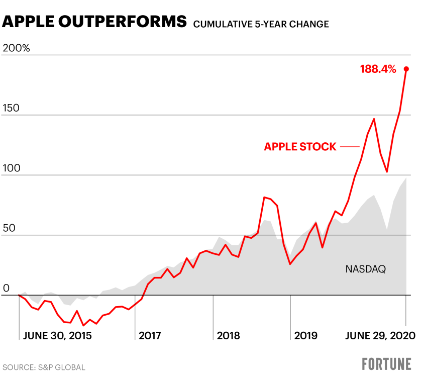 Details about devoting AAPL in stock and its latest developments