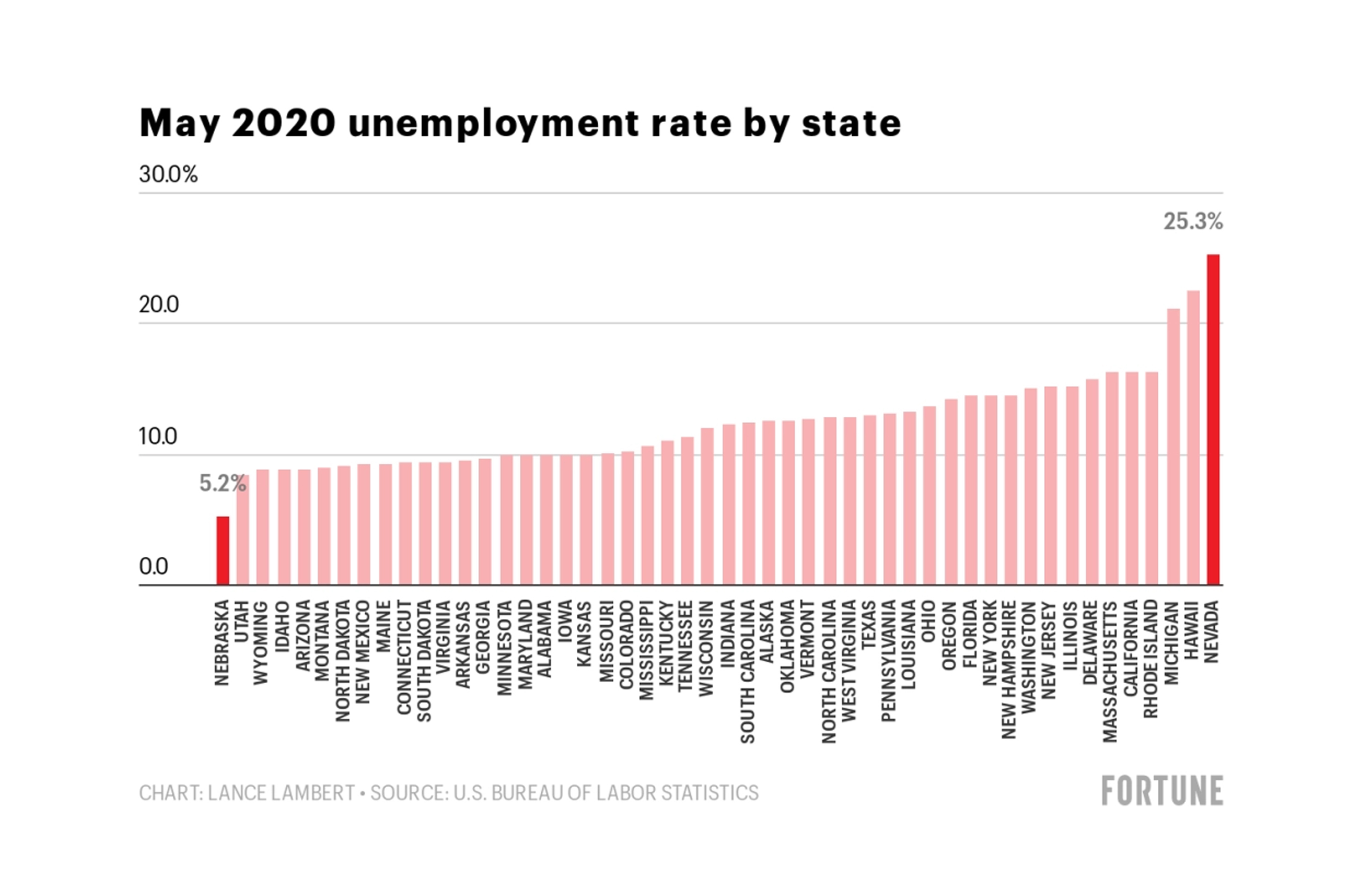 How Is The U S Economy Doing 8 Charts On Unemployment Rate Benefits Claims Consumer Spending Lob Losses State By State Analysis Amid Coronavirus Pandemic Fortune