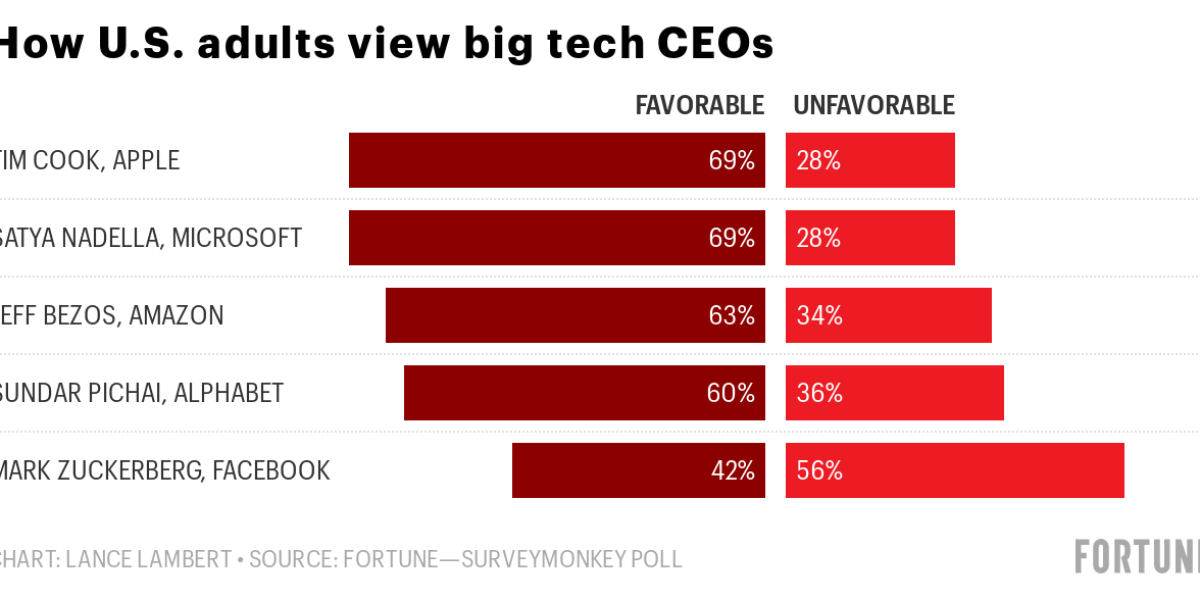 3dli9 how u s adults view big tech ceos - Has Facebook's largest shareholder and CEO become its greatest liability?