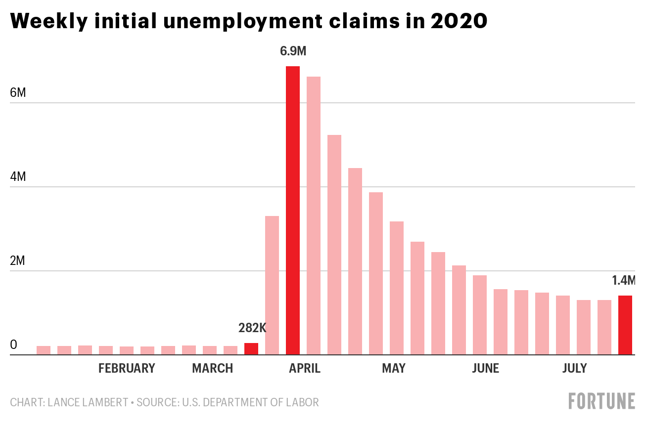 Florida leads nation in unemployment claims as surging COVID-19 cases start to pull its economy backwards thumbnail