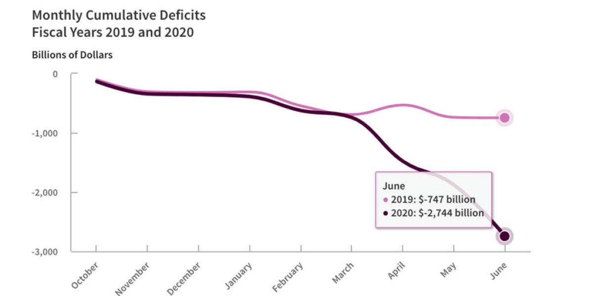 This one scary chart shows how much the deficit has exploded