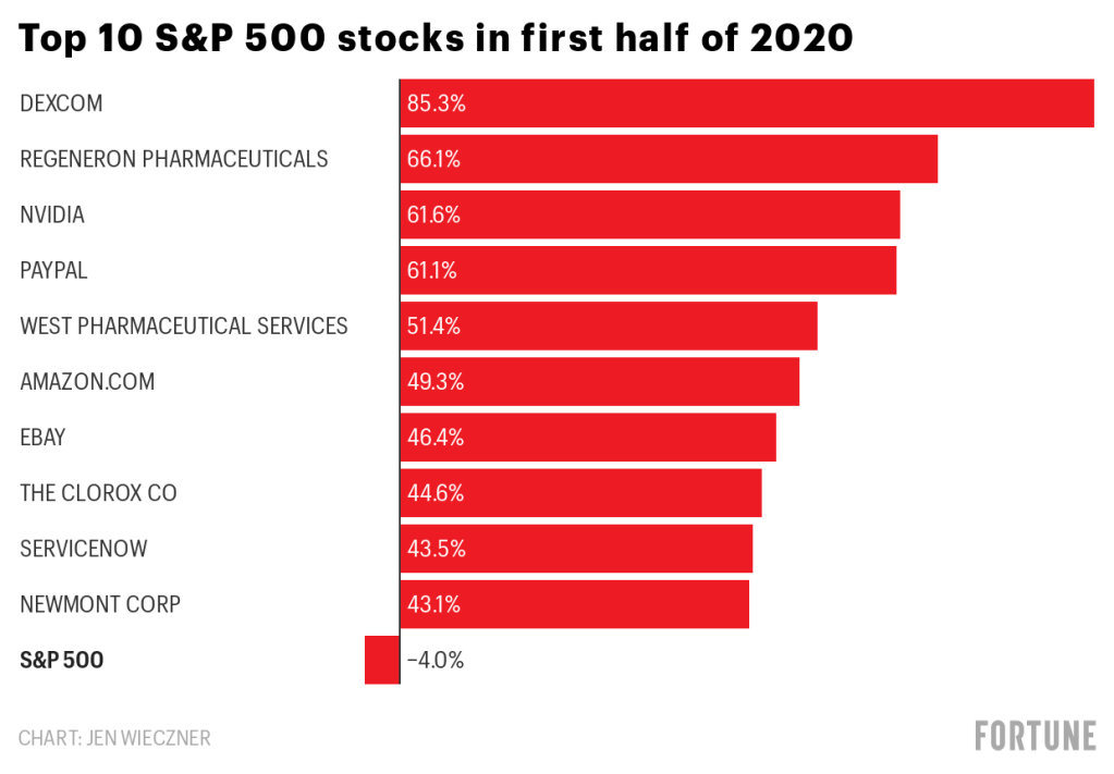 The Best Stocks Of 2020 So Far Have Made Investors Much Richer Through The Coronavirus Pandemic Fortune