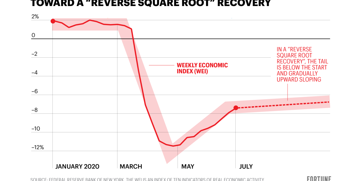 Are we seeing a 'reverse square root' symbol economic recovery?