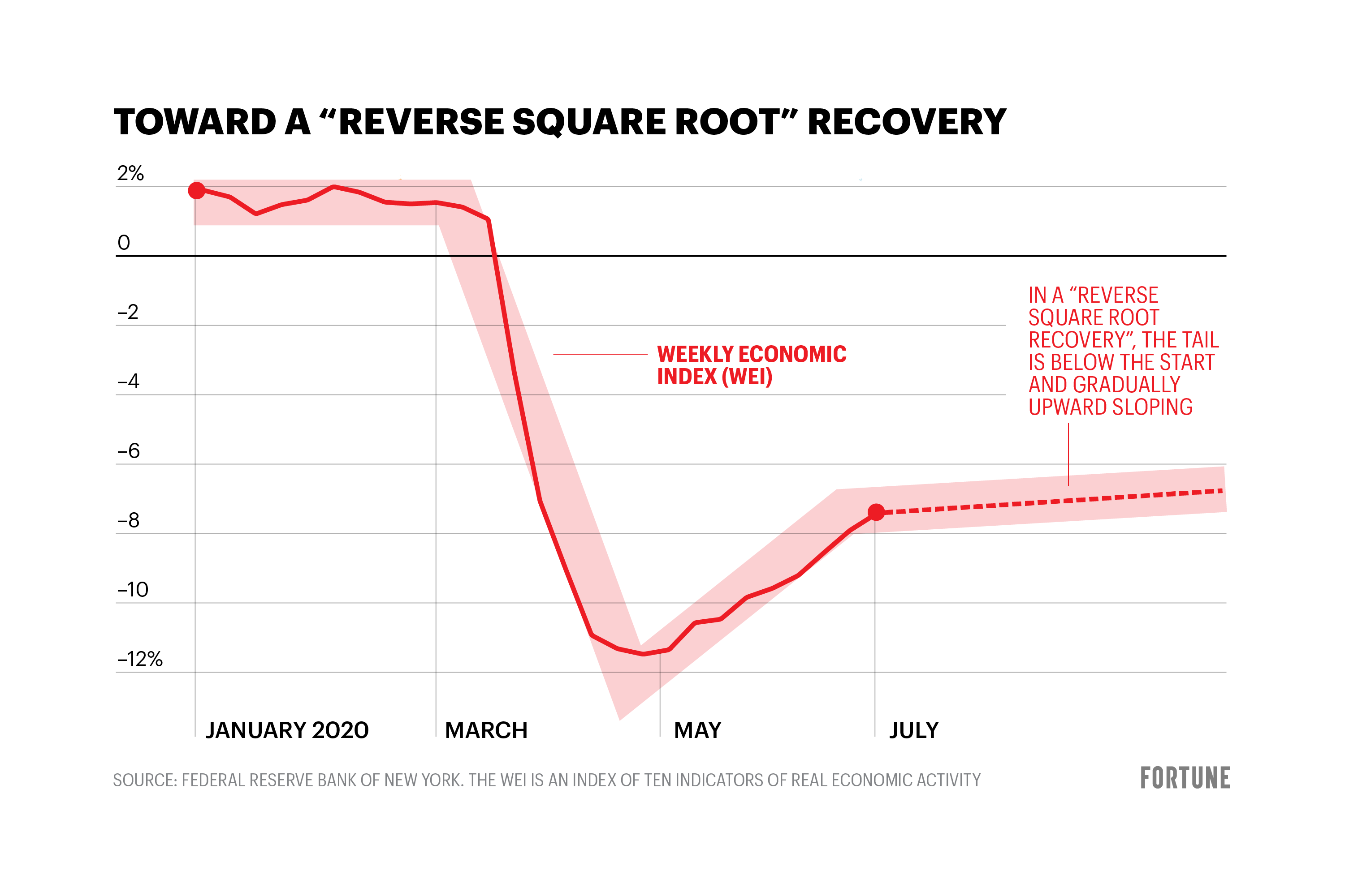 Are we seeing a 'reverse square root' symbol economic recovery? thumbnail