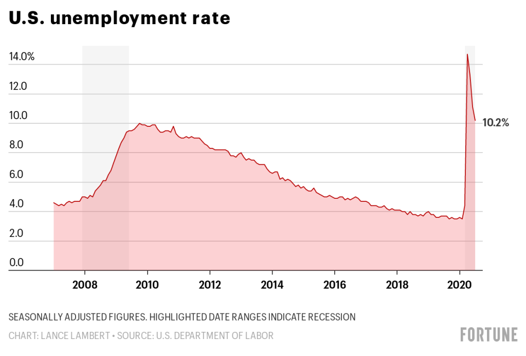 Jobless rate sits at 10.2% as Congress debates replacement for expired $600 unemployment benefit