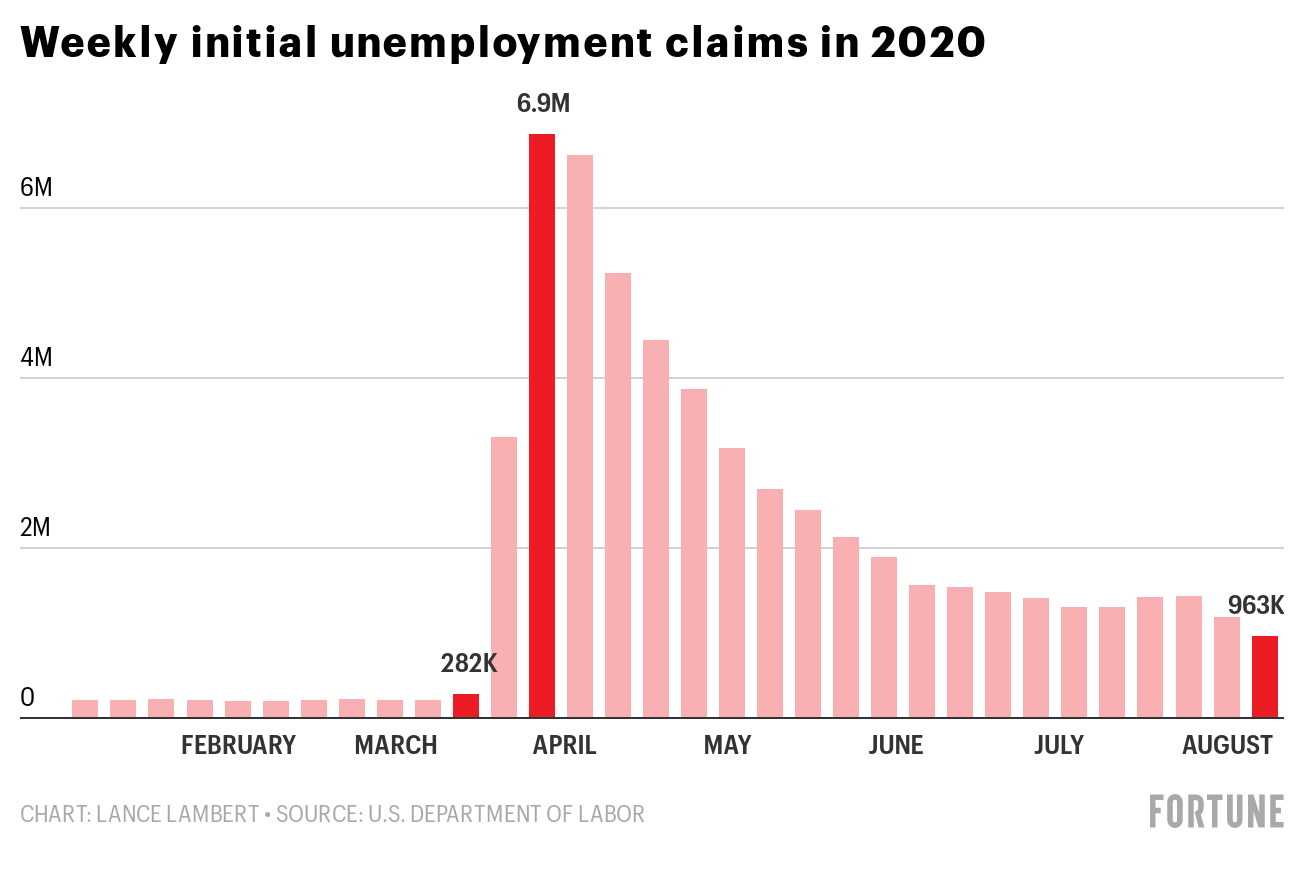 Weekly jobless claims dipped below 1 million for the first time since March. But the numbers still aren't pretty thumbnail