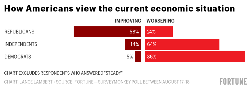 Trump's quandary: Americans see the economy as getting worse even as economic data improves