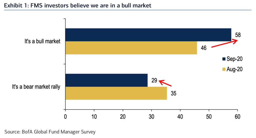 The tech-stock bulls are back