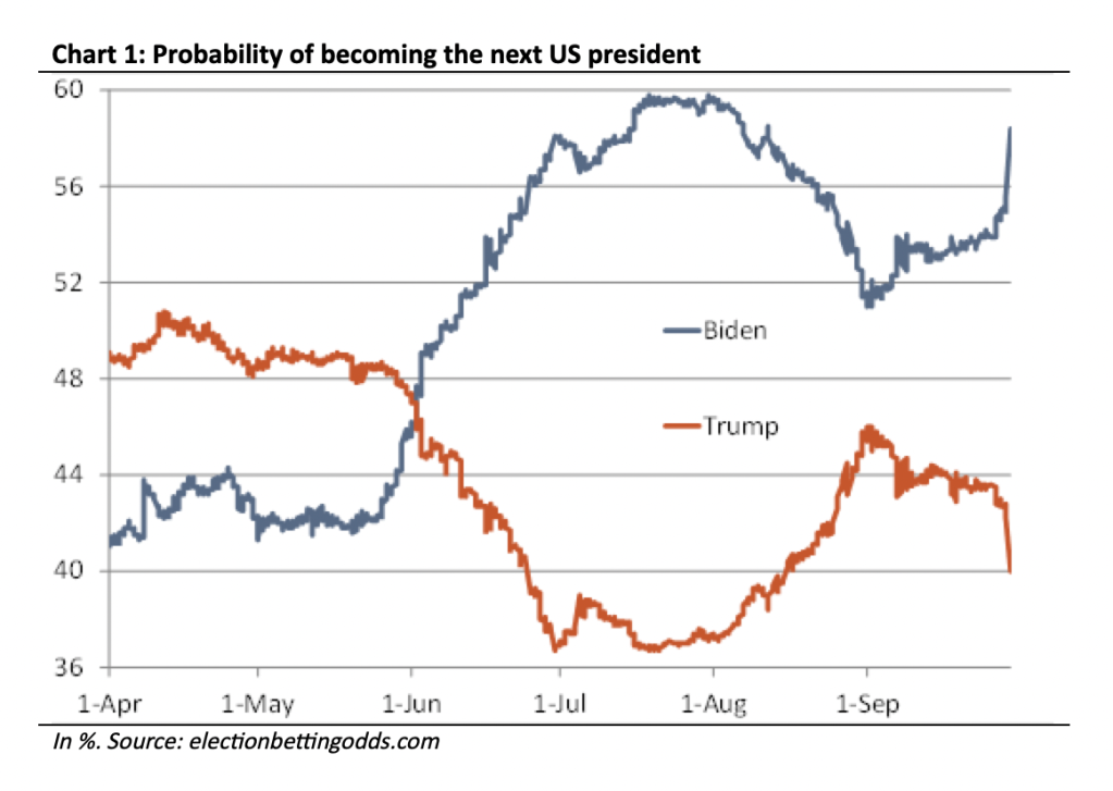 sports betting odds makers on presidential election