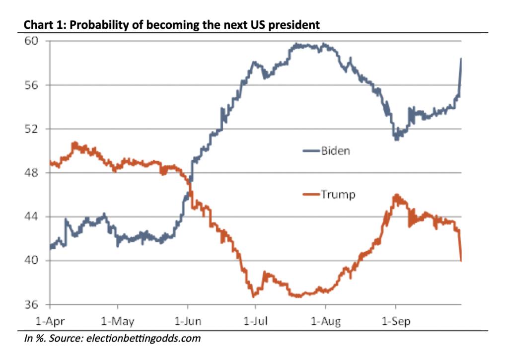 political betting bitcoin chart