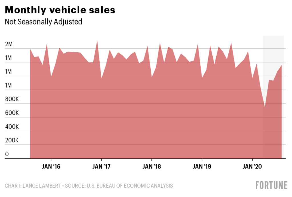 Looking to a buy a car? A national shortage means you'll probably pay more