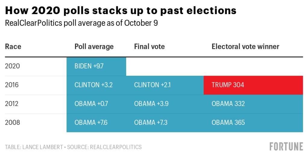 Vote donald hillary count vs Hillary Clinton