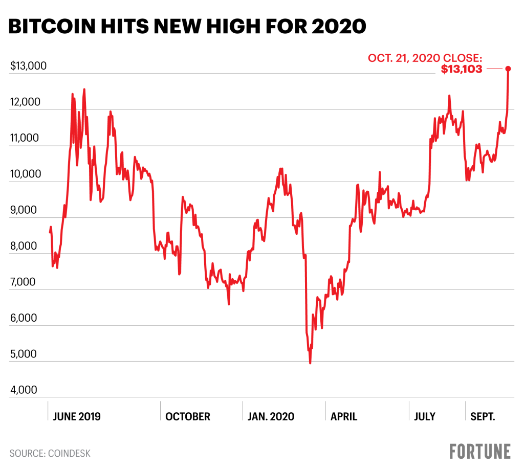 bitcoin trading contul gestionat bitcoin broker britanic
