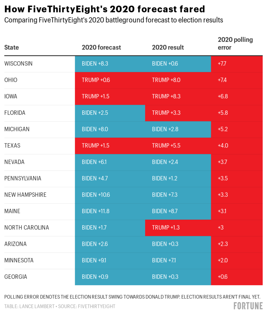 The 2020 election's polling errors are eerily similar to four years ago