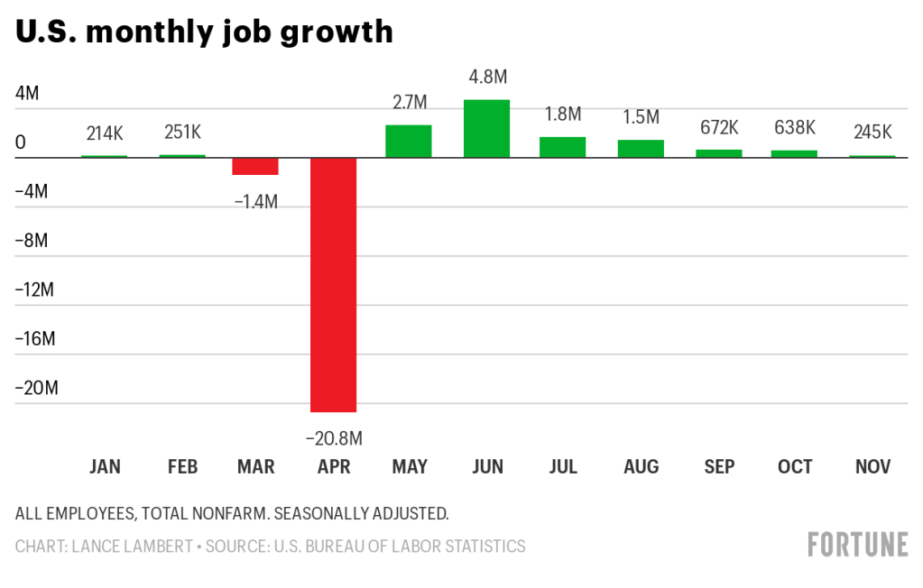 Second Stimulus Update Top Economists Want Unemployment Testing Small Business Relief In 2nd Stimulus Package Fortune