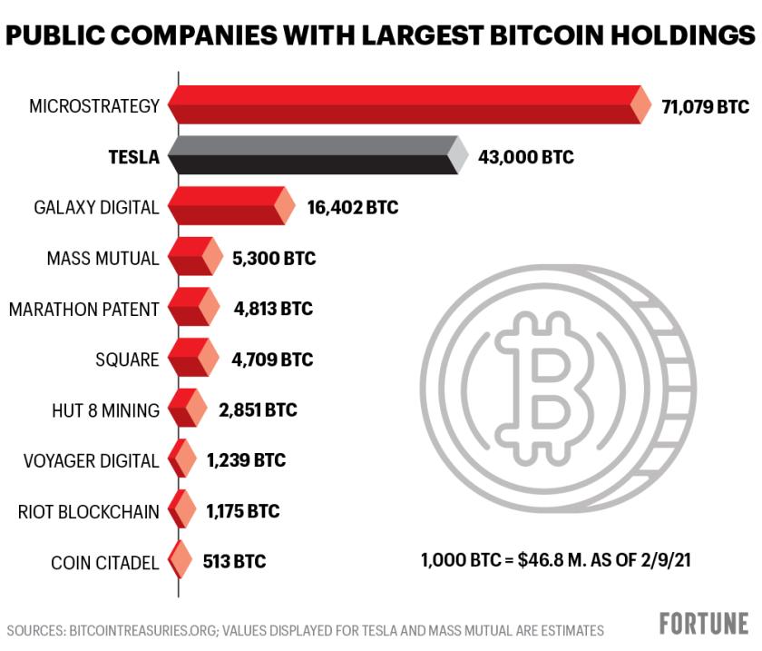 come capire bitcoin profitto sono bitcoin mercati aperti 24/7