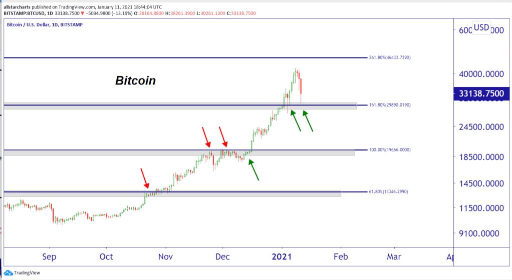 stripe la bitcoin