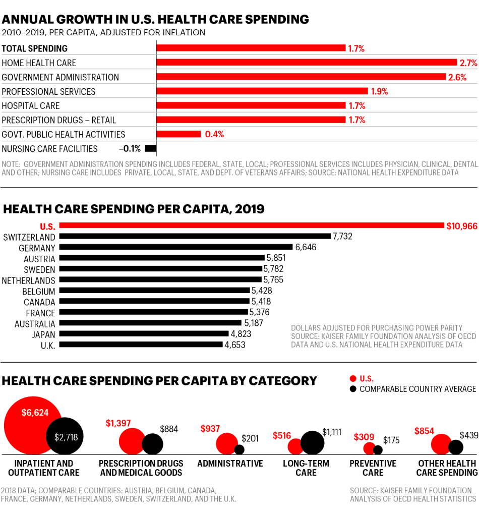 Money-driven medicine the real reason health care costs so much people