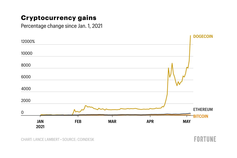 kaip pasukti bitcoin į etereum