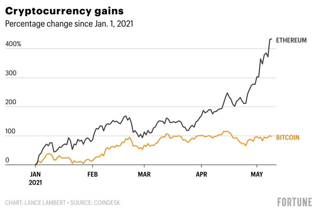 bitcoin capitalization guadagnare bitcoin annunci di visualizzazione