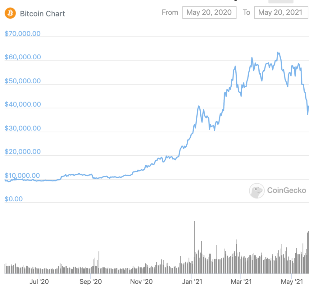 bitcoin ethereum ár