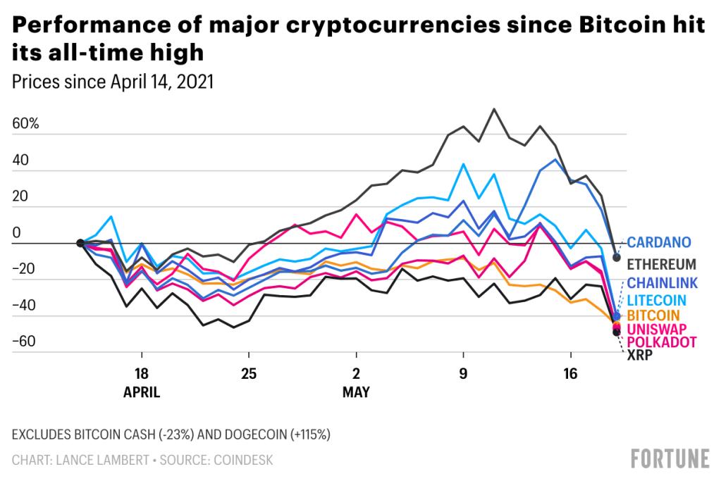bitcoin litecoin etheeum market cap)