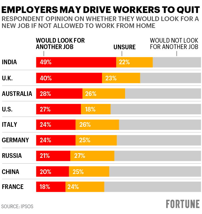 Employers may drive workers to quit (Source IPSOS)
