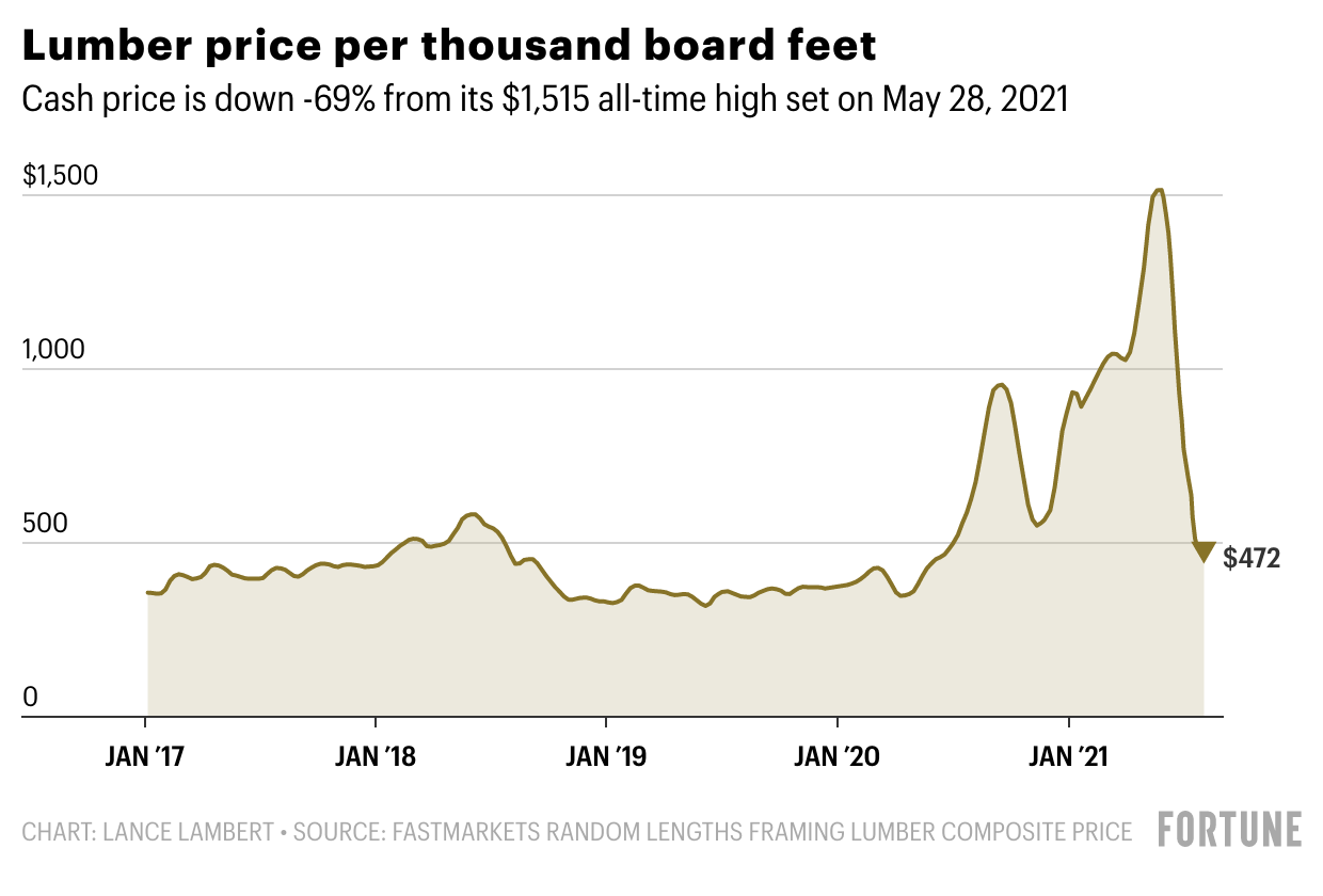 Lumber prices plummet all the way back to 2018 levels. What DIYers can  expect next | Fortune